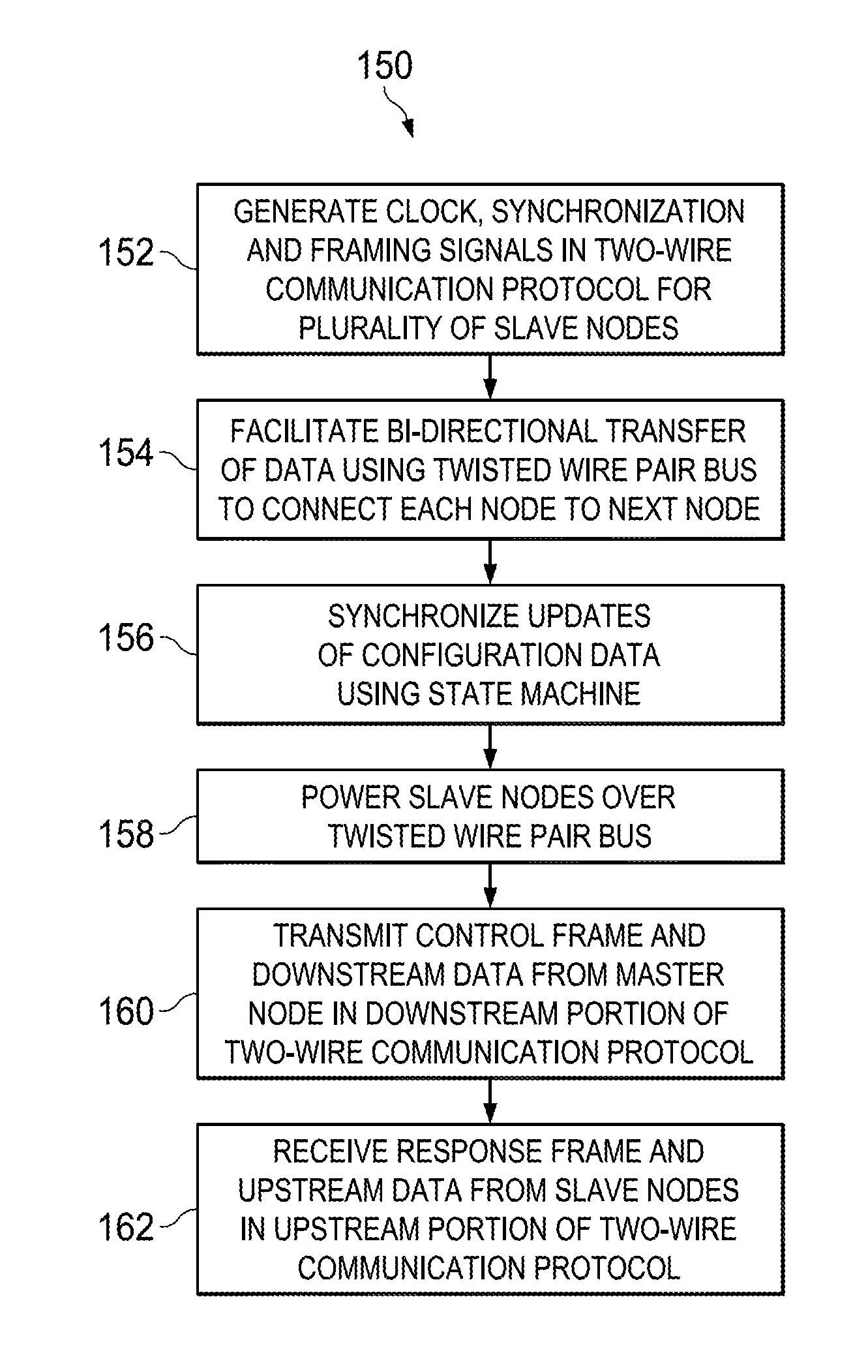 Analytics for US Patent No  9448959, Two-wire communication