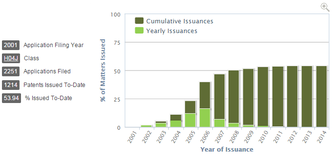 Issuance Trends