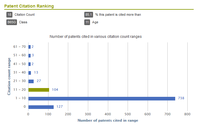 Patent Citation Ranking Chart