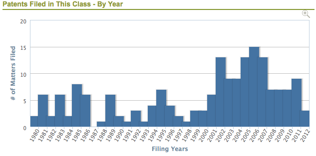 Filed by Year Chart